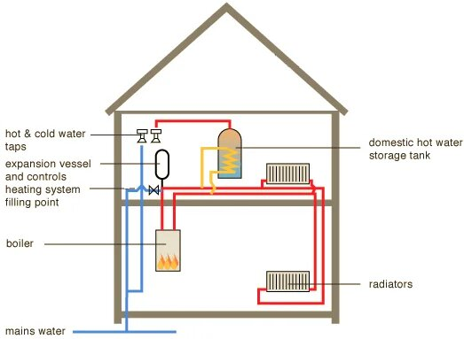 System-Boiler-installation-options