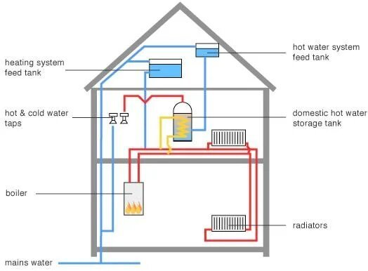 conventional-system-boiler